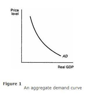 economics-aggregate-demand-ad-curve-image-1