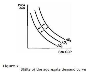 Economics-Aggregate-Demand-AD-Curve-Image-2.jpg