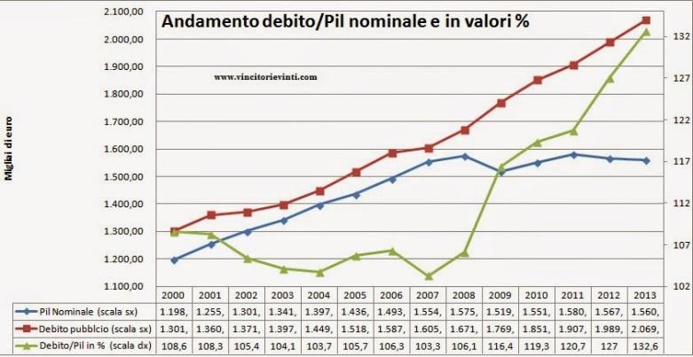 grafico-debito-pil